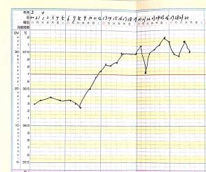 ご質問:基礎体温が下がらないのに月経が始まった場合