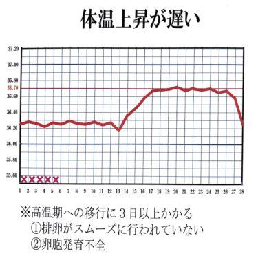 高温期の移行が階段状も改善しすべき理由