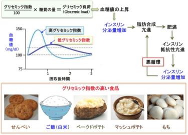 血糖値の上昇しやすい食事